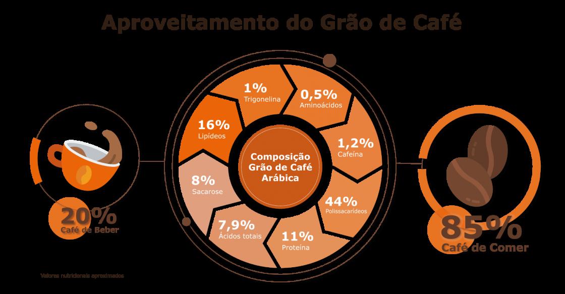 aproveitamento_graodecafÃ???????????©